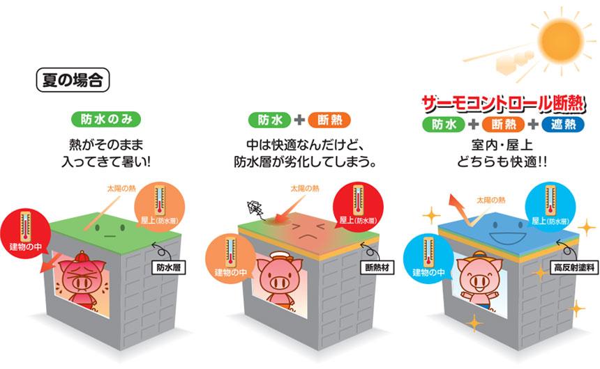 サーモコントロール断熱(防水+断熱+遮熱)で室内・屋上どちらも快適!!(夏の場合)
